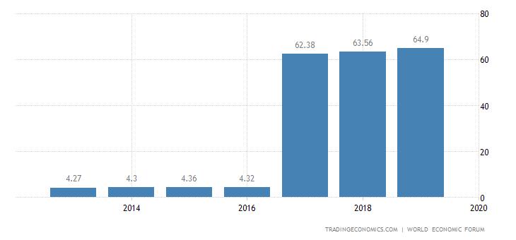 Bulgaria Competitiveness Index