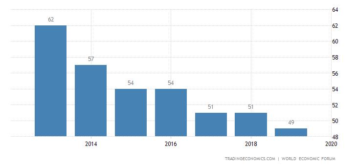 Bulgaria Competitiveness Rank