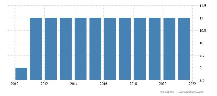 bulgaria compulsory education duration years wb data