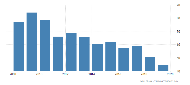 bulgaria consolidated foreign claims of bis reporting banks to gdp percent wb data