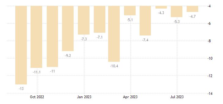 bulgaria construction confidence indicator eurostat data