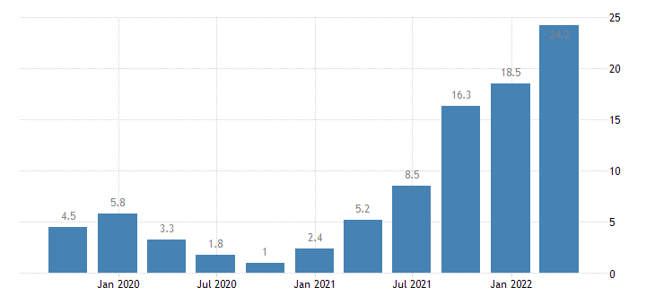 bulgaria construction cost of new residential buildings eurostat data