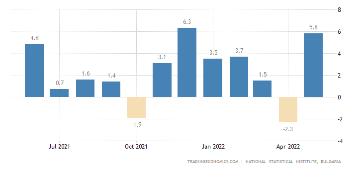 Bulgaria Construction Output