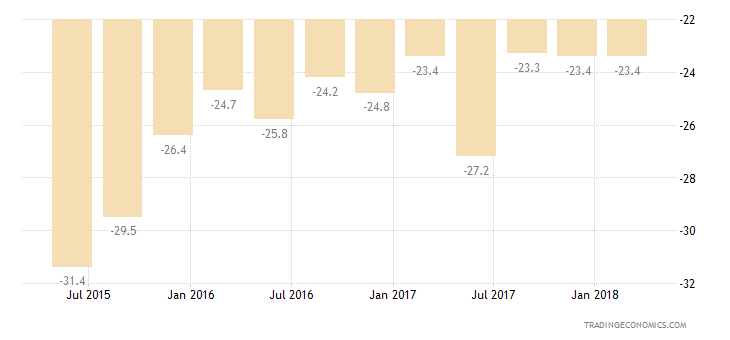 Bulgaria Consumer Confidence Current Conditions