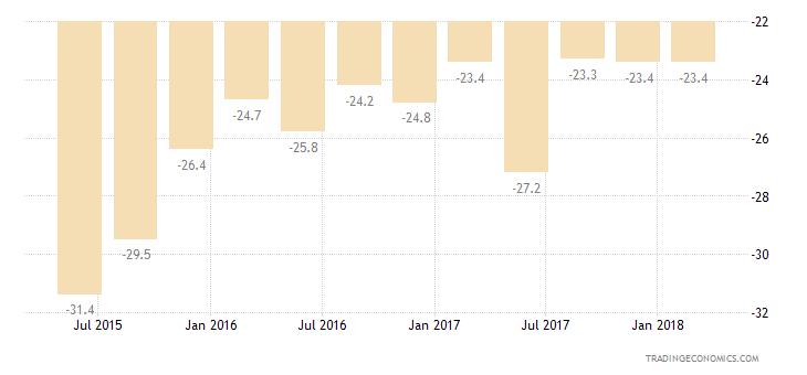 Bulgaria Consumer Confidence Current Conditions