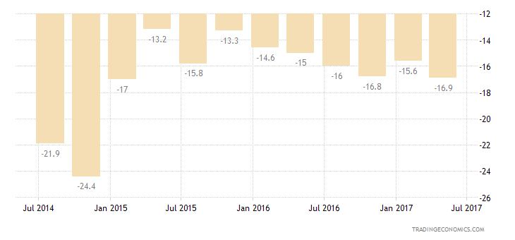 Bulgaria Consumer Confidence Economic Expectations