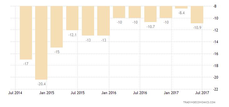 Bulgaria Consumer Confidence Financial Expectations