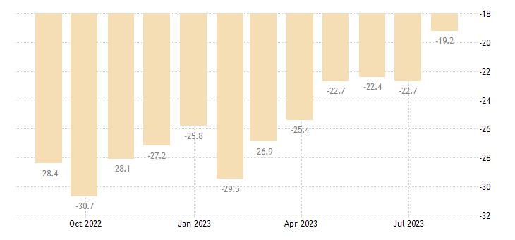 bulgaria consumer confidence indicator eurostat data