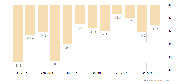 Bulgaria Consumer Confidence Major Purchases Expectations