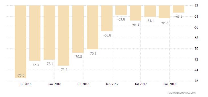 Bulgaria Consumer Confidence Savings Expectations