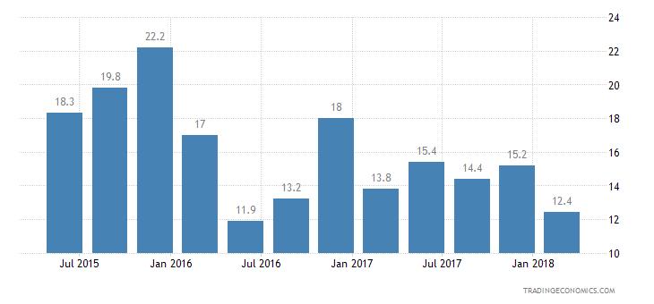 Bulgaria Consumer Confidence Unemployment Expectations
