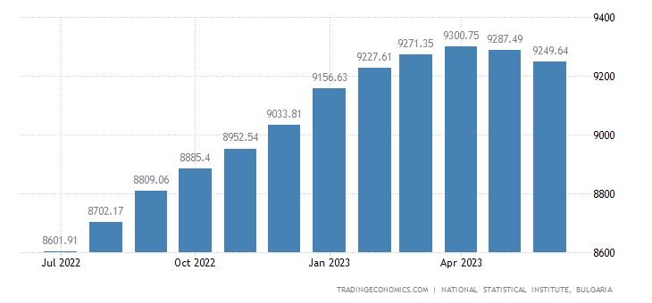 Bulgaria Consumer Price Index (CPI)