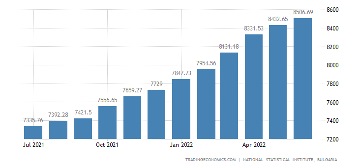 Bulgaria Consumer Price Index (CPI)