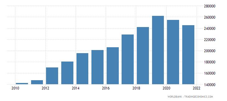bulgaria container port traffic teu 20 foot equivalent units wb data