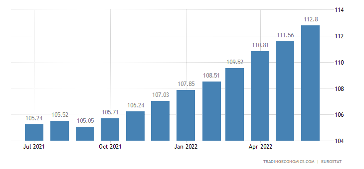 Bulgaria Core Consumer Prices