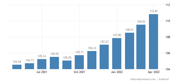 Bulgaria Core Consumer Prices