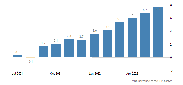 Bulgaria Core Inflation Rate