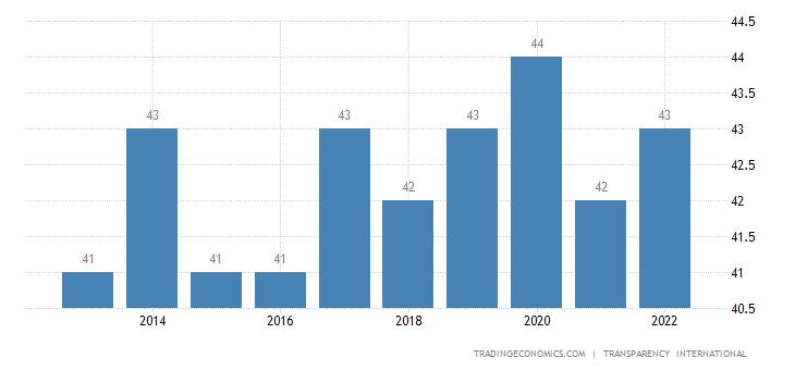 Bulgaria Corruption Index