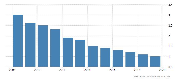 bulgaria cost of business start up procedures male percent of gni per capita wb data