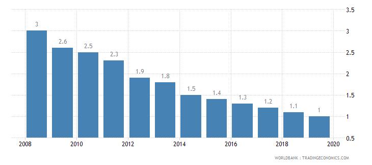 bulgaria cost of business start up procedures percent of gni per capita wb data