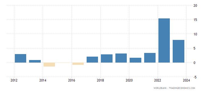 bulgaria cpi price percent y o y not seas adj  wb data