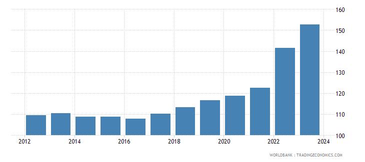 bulgaria cpi price seas adj  wb data