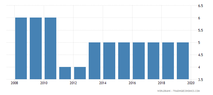 bulgaria credit depth of information index 0 low to 6 high wb data