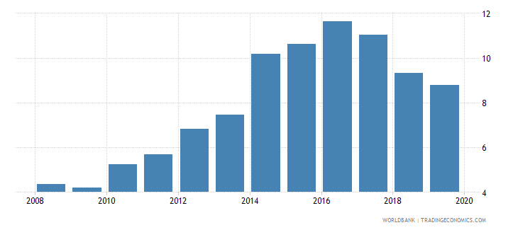 bulgaria credit to government and state owned enterprises to gdp percent wb data
