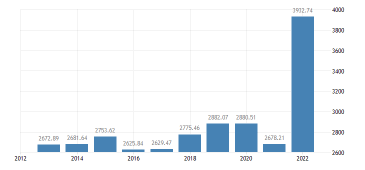 bulgaria crop output production value at basic price eurostat data