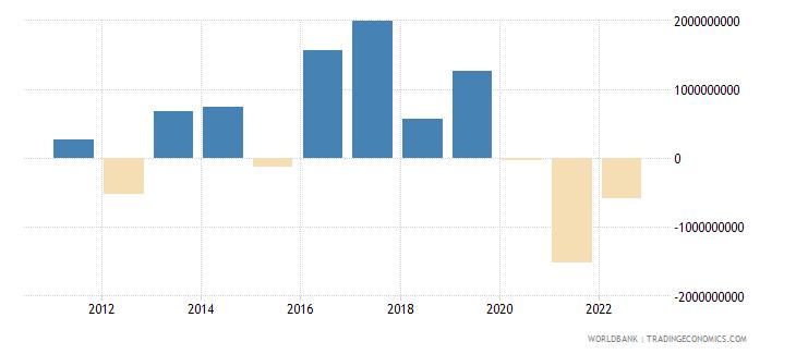 bulgaria current account balance bop us dollar wb data
