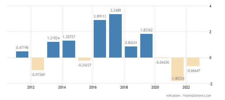 bulgaria current account balance percent of gdp wb data