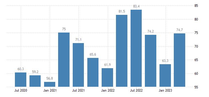 bulgaria current account credit eurostat data
