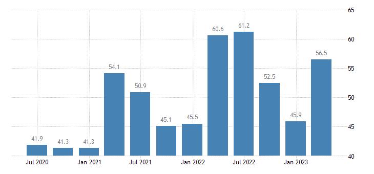 bulgaria current account credit on goods eurostat data