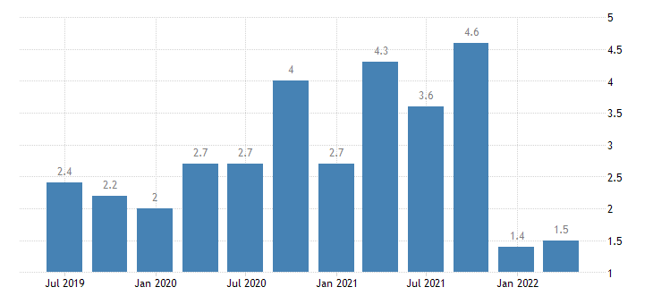 bulgaria current account credit on primary income eurostat data