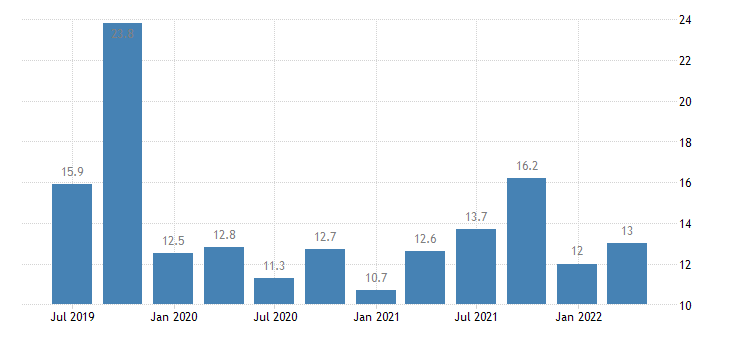 bulgaria current account credit on services eurostat data