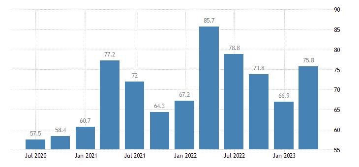 bulgaria current account debit eurostat data