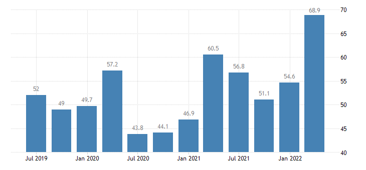 bulgaria current account debit on goods eurostat data