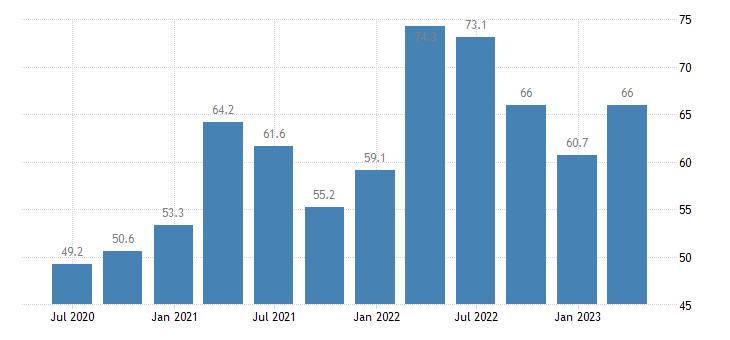 bulgaria current account debit on goods services eurostat data