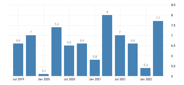 bulgaria current account debit on primary income eurostat data