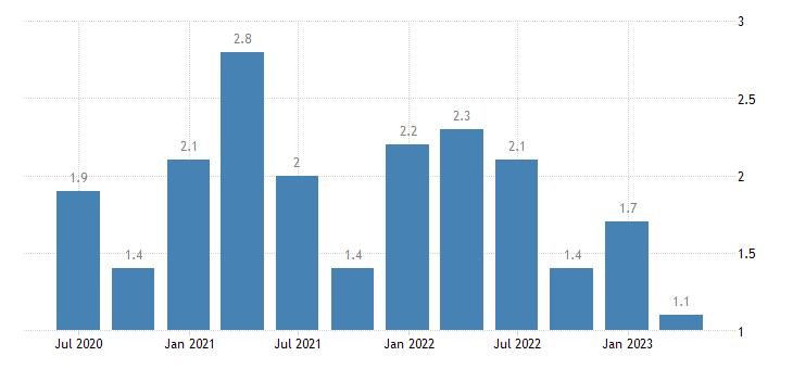bulgaria current account debit on secondary income eurostat data