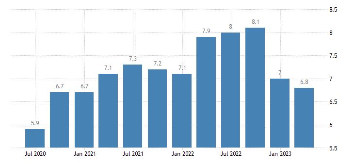 bulgaria current account debit on services eurostat data