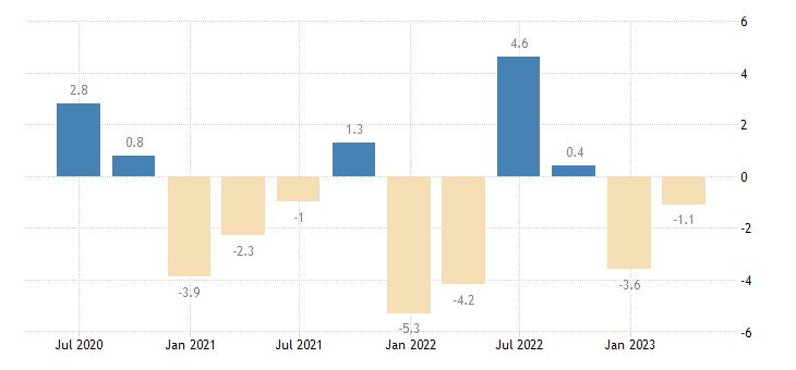 bulgaria current account net balance eurostat data