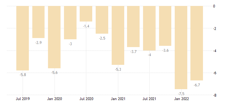 bulgaria current account net balance on goods eurostat data