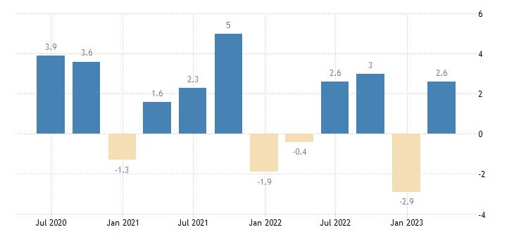 bulgaria current account net balance on goods services eurostat data