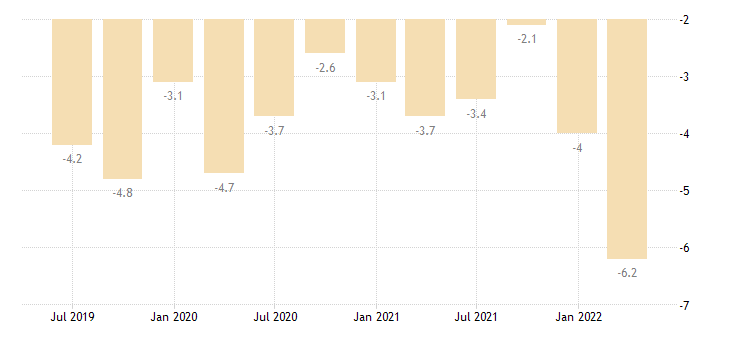 bulgaria current account net balance on primary income eurostat data