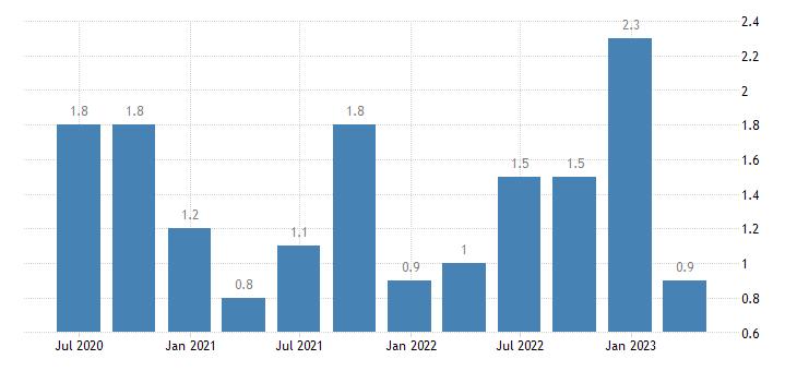 bulgaria current account net balance on secondary income eurostat data