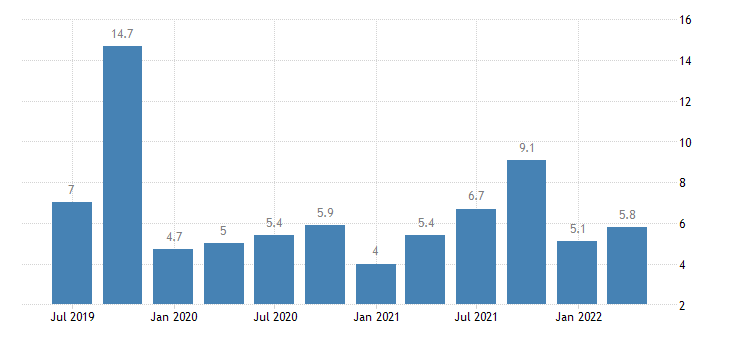 bulgaria current account net balance on services eurostat data