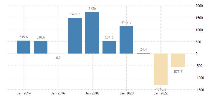 bulgaria current account transactions on balance eurostat data