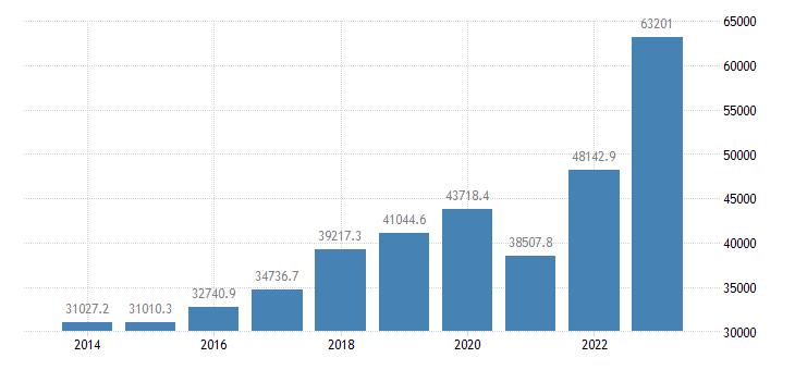 bulgaria current account transactions on credit eurostat data