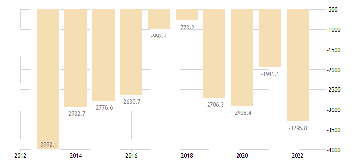 bulgaria current account transactions on goods balance eurostat data